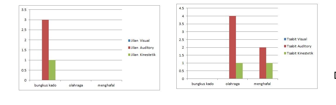 grafik gaya belajar 2